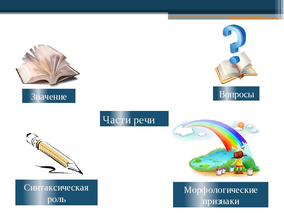 Части речи Вопросы Значение Синтаксическая роль Морфологические признаки
