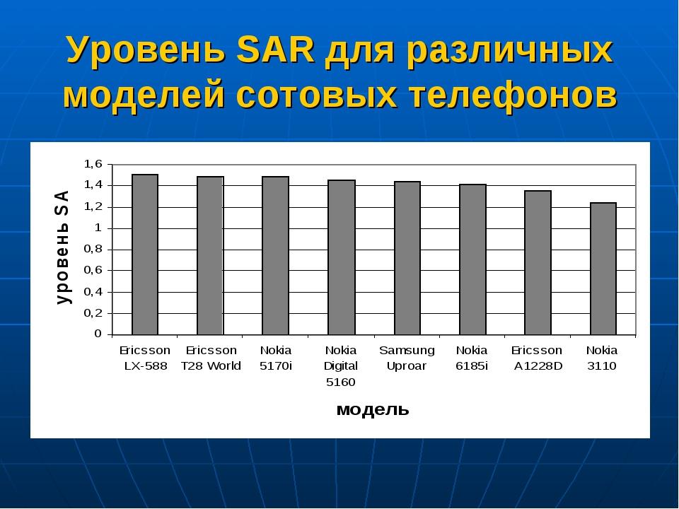 Уровень SAR для различных моделей сотовых телефонов