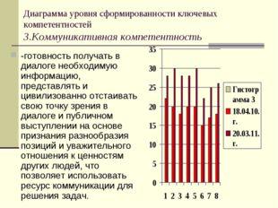 Диаграмма уровня сформированности ключевых компетентностей 3.Коммуникативная