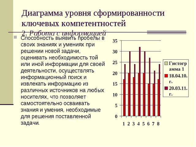 Диаграмма уровня сформированности ключевых компетентностей 2. Работа с информ...