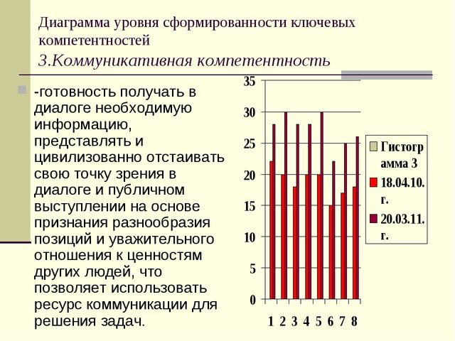 Диаграмма уровня сформированности ключевых компетентностей 3.Коммуникативная...