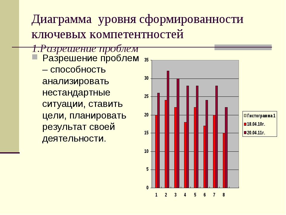 Диаграмма уровня сформированности ключевых компетентностей 1.Разрешение пробл...