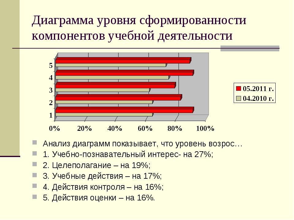 Диаграмма уровня сформированности компонентов учебной деятельности Анализ диа...