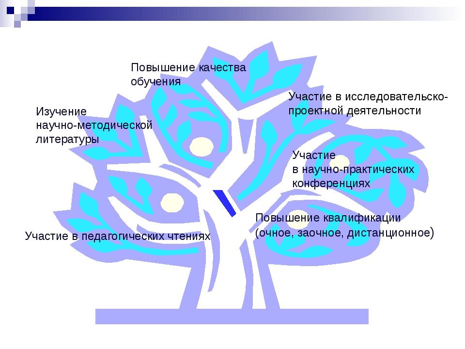 Повышение качества обучения Изучение научно-методической литературы Участие в...