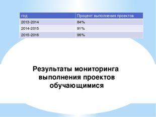 Результаты мониторинга выполнения проектов обучающимися год Процент выполнени
