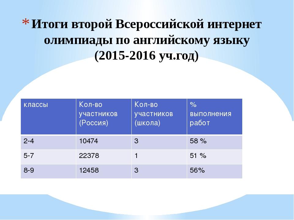 Итоги второй Всероссийской интернет олимпиады по английскому языку (2015-2016...