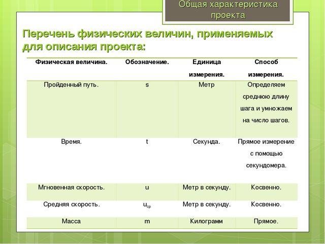 Общая характеристика проекта Перечень физических величин, применяемых для опи...