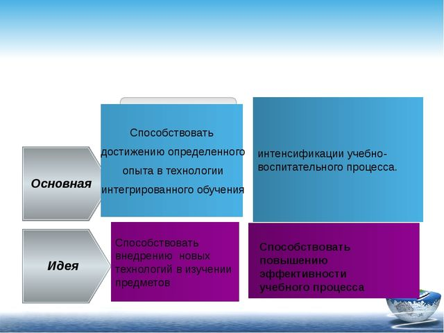Способствовать внедрению новых технологий в изучении предметов Основная Идея...
