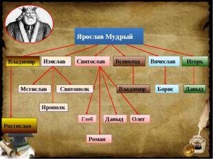 Ярослав Мудрый Владимир Изяслав Святослав Ростислав Всеволод Вячеслав Игорь М