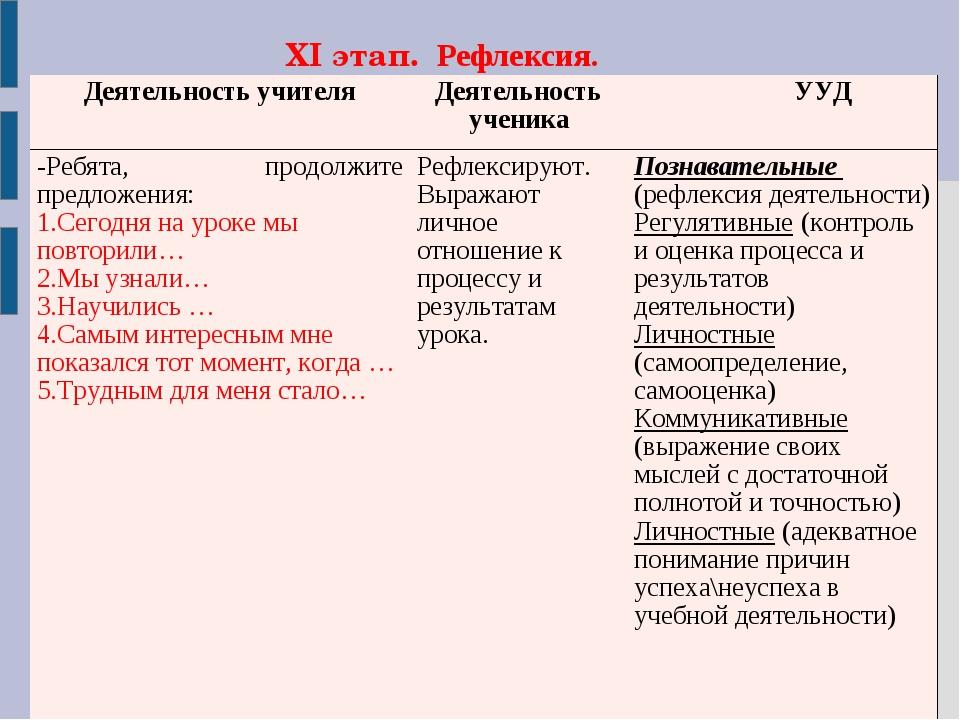 XI этап. Рефлексия. Деятельность учителяДеятельность ученика УУД -Ребята, п...