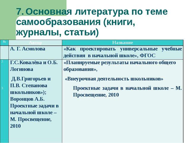 7.Основная литература по теме самообразования (книги, журналы, статьи) № Авт...