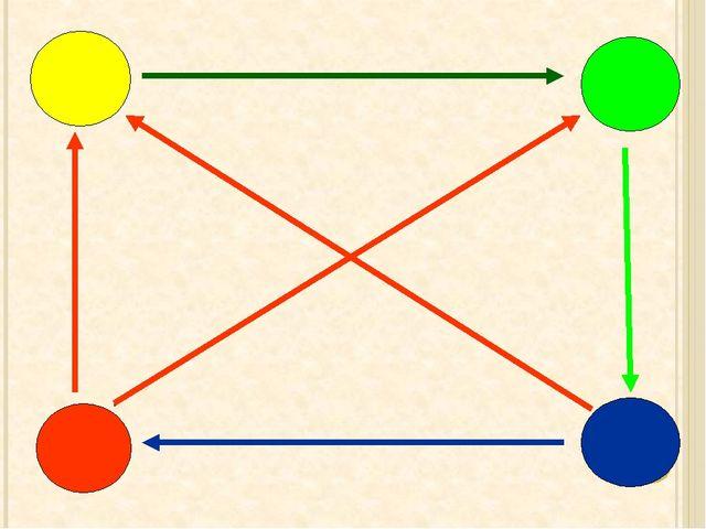 «Круг» Фронтальное объяснение нового материала. Контрольные вопросы на поним...