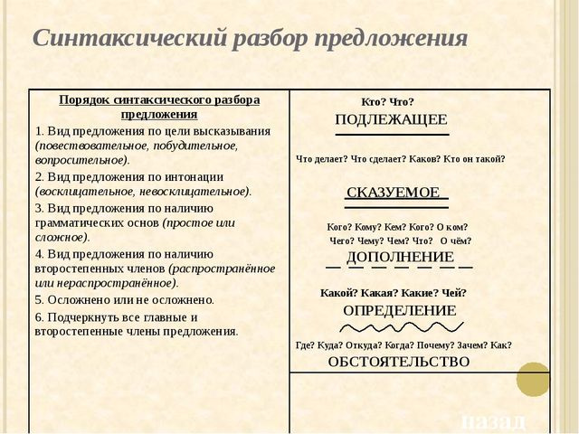 Работа с деформированным текстом Задание: составьте предложения и прочитайте...