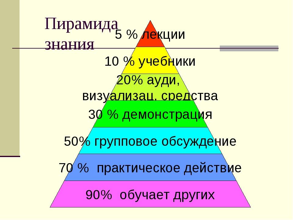 Пирамида знания