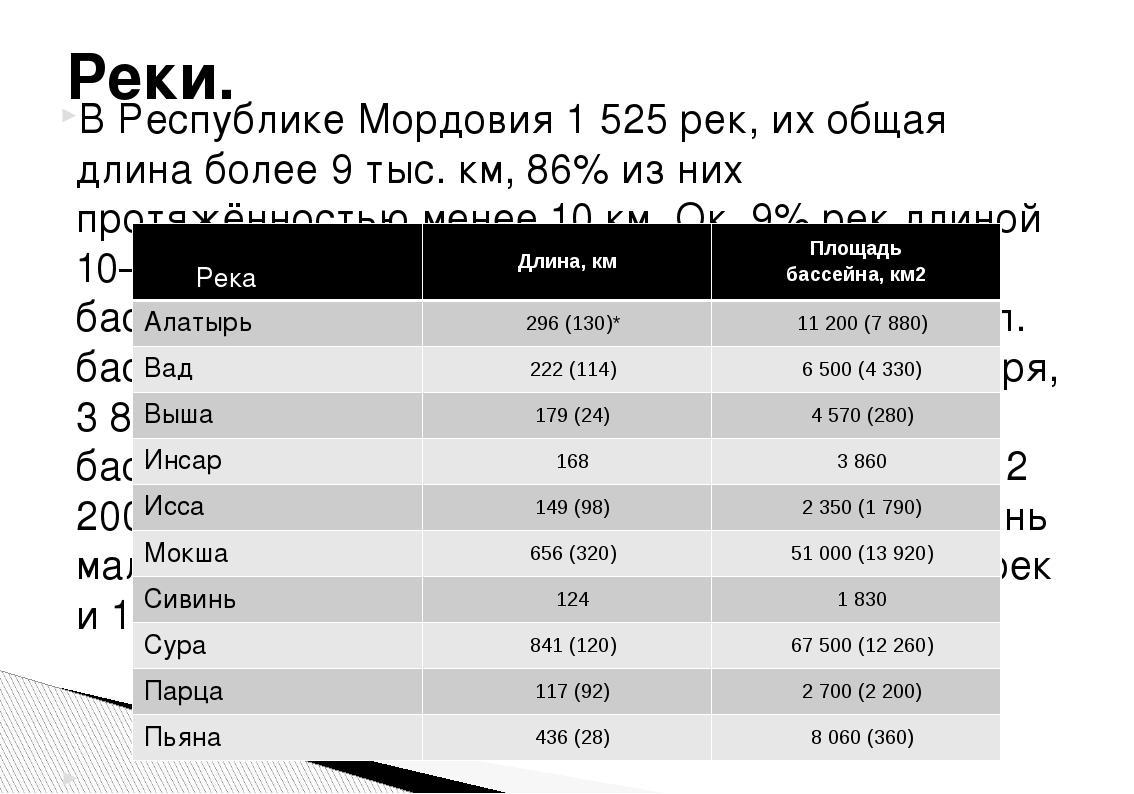 В Республике Мордовия 1 525 рек, их общая длина более 9 тыс. км, 86% из них п...