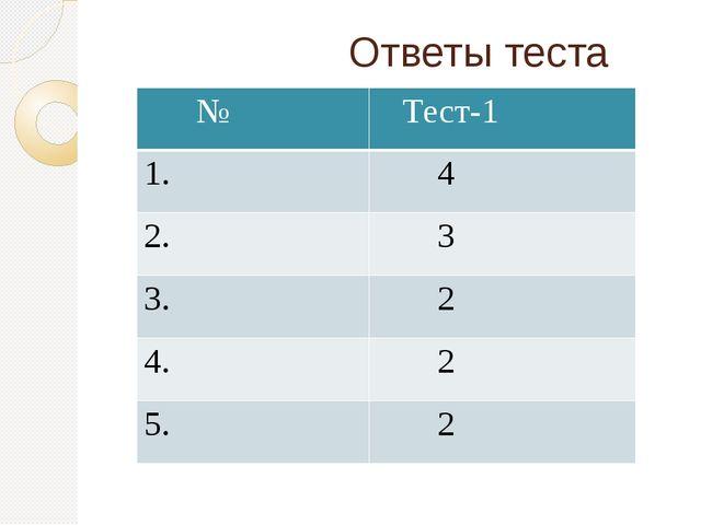 Ответы теста № Тест-1 1. 4 2. 3 3. 2 4. 2 5. 2