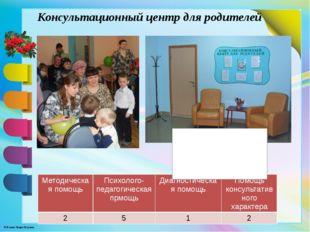 Консультационный центр для родителей Методическая помощь Психолого-педагогиче
