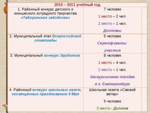2010 – 2011 учебный год 1. Районный конкурс детского и юношеского эстрадного