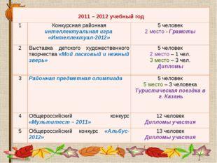 2011 – 2012 учебный год 1Конкурсная районная интеллектуальная игра «Интелл