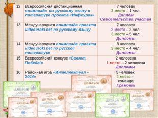 12Всероссийская дистанционная олимпиада по русскому языку и литературе проек