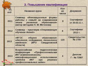 2. Повышение квалификации Уч. год Название курса  Кол-во часов Документ 20
