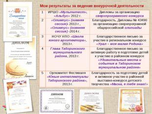 Мои результаты за ведение внеурочной деятельности 1ИРШО «Мультитест», «Альбу