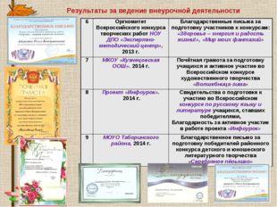 Результаты за ведение внеурочной деятельности 6Оргкомитет Всероссийского кон