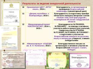 Результаты за ведение внеурочной деятельности 10Оргкомитет ЦДСУ «ФГОС тест»,