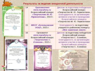 Результаты за ведение внеурочной деятельности 14Оргкомитет www.marafony.ru В