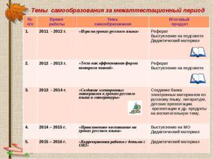Темы самообразования за межаттестационный период № п/пВремя работыТема само
