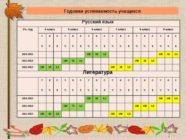 Годовая успеваемость учащихся Русский язык  Уч. год4 класс5 класс6 класс...