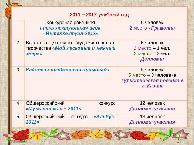 2011 – 2012 учебный год 1Конкурсная районная интеллектуальная игра «Интелл...