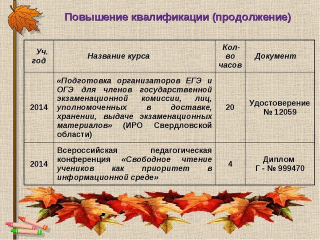 Повышение квалификации (продолжение) Уч. годНазвание курса  Кол-во часов Д...