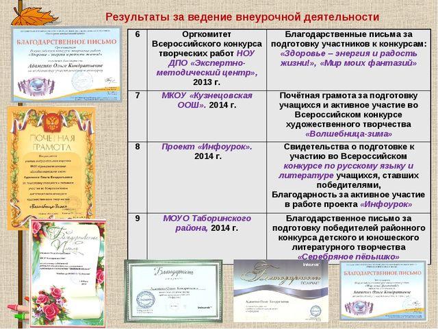 Результаты за ведение внеурочной деятельности 6Оргкомитет Всероссийского кон...