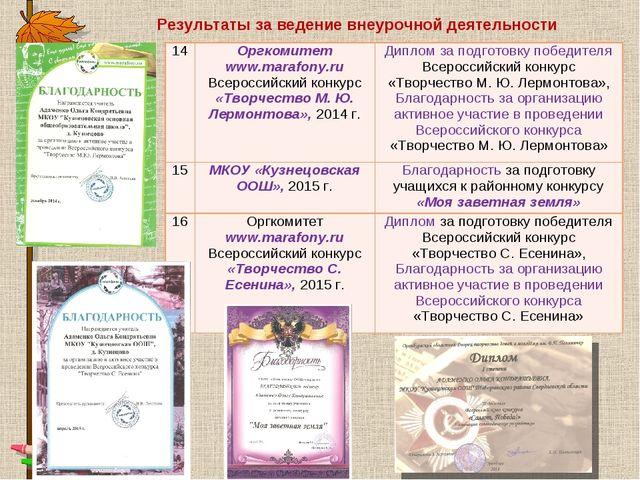 Результаты за ведение внеурочной деятельности 14Оргкомитет www.marafony.ru В...