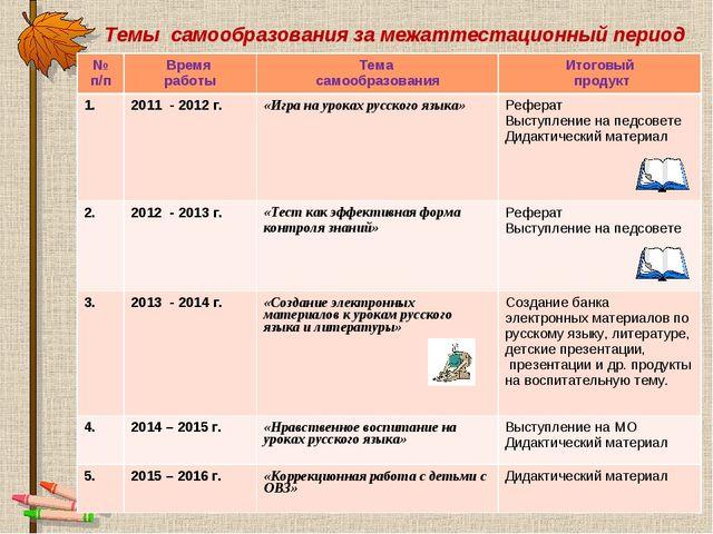 Темы самообразования за межаттестационный период № п/пВремя работыТема само...