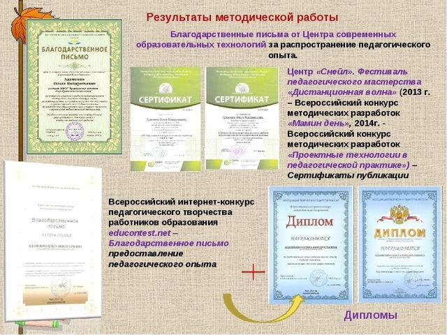Результаты методической работы Благодарственные письма от Центра современных...