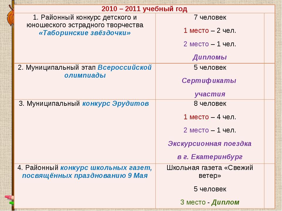 2010 – 2011 учебный год 1. Районный конкурс детского и юношеского эстрадного...