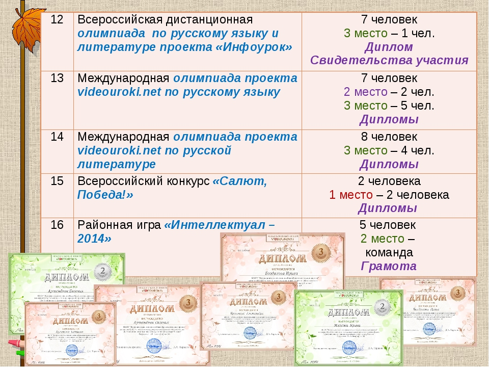 12Всероссийская дистанционная олимпиада по русскому языку и литературе проек...