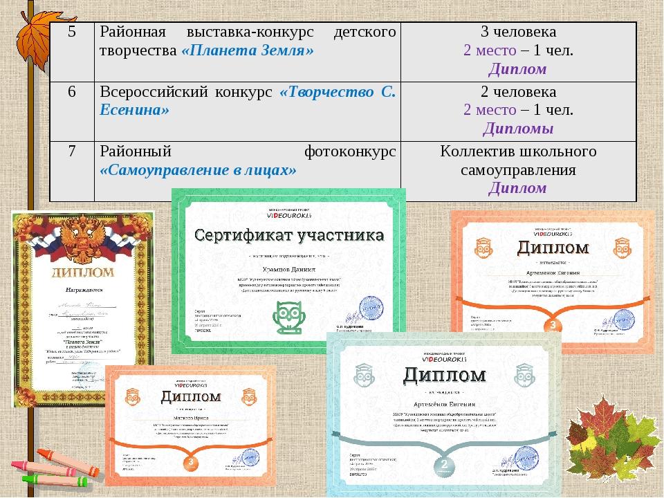 5Районная выставка-конкурс детского творчества «Планета Земля»3 человека 2...