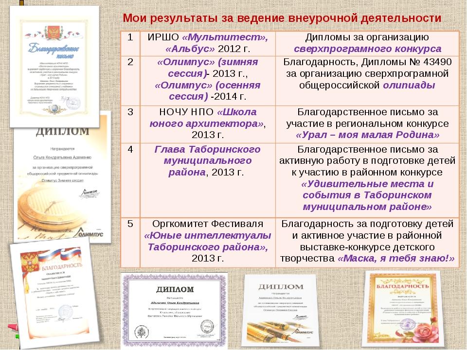 Мои результаты за ведение внеурочной деятельности 1ИРШО «Мультитест», «Альбу...