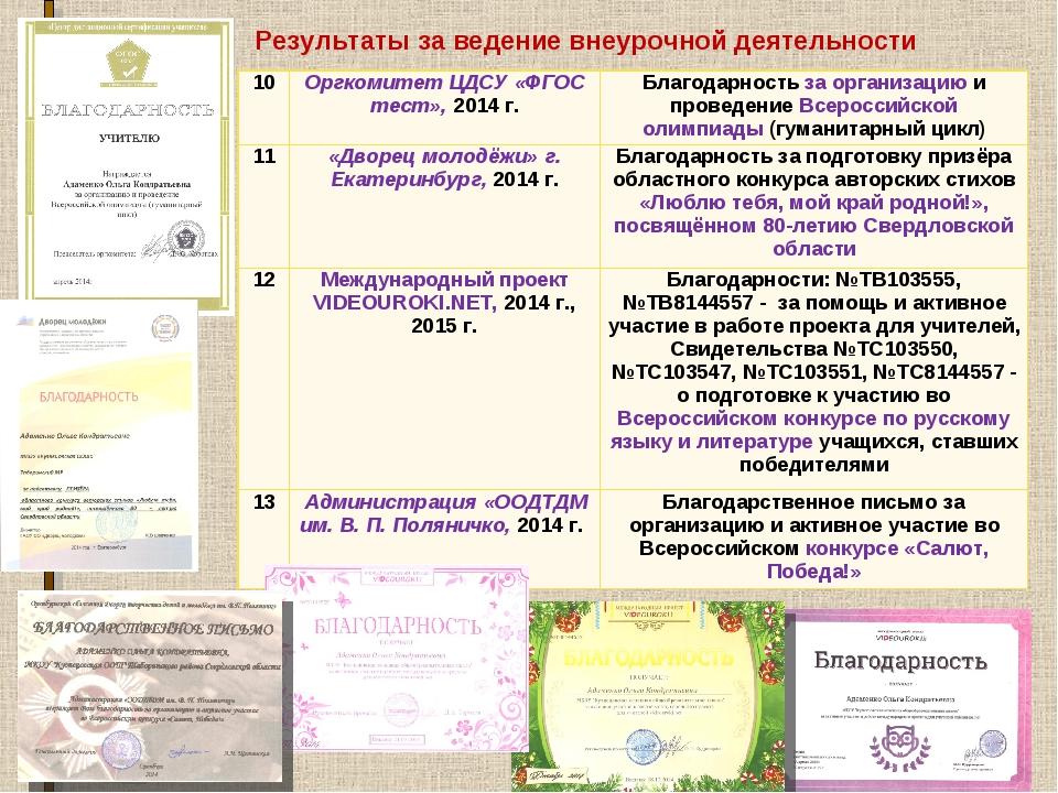 Результаты за ведение внеурочной деятельности 10Оргкомитет ЦДСУ «ФГОС тест»,...