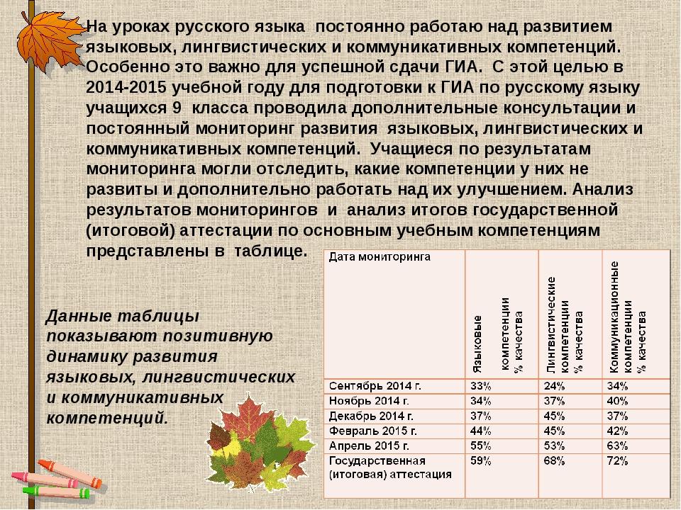 На уроках русского языка постоянно работаю над развитием языковых, лингвистич...
