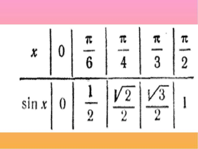 Тригонометриялык Функциялар Дентон Двора