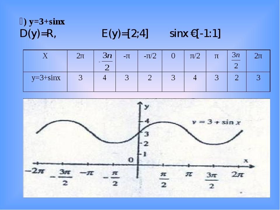 ә) y=3+sinx D(y)=R, E(y)=[2;4] sinx €[-1:1] - X2π-π-π/20π/2π2π y=3+s...