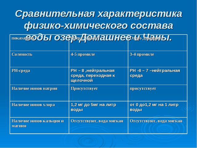 Сравнительная характеристика физико-химического состава воды озер Домашнее и...