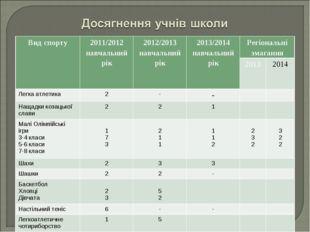 Вид спорту2011/2012 навчальний рік2012/2013 навчальний рік2013/2014 навчал