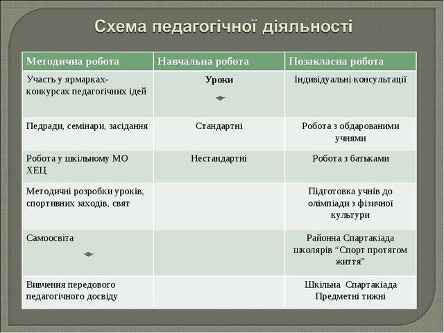 Методична роботаНавчальна роботаПозакласна робота Участь у ярмарках-конкурс...