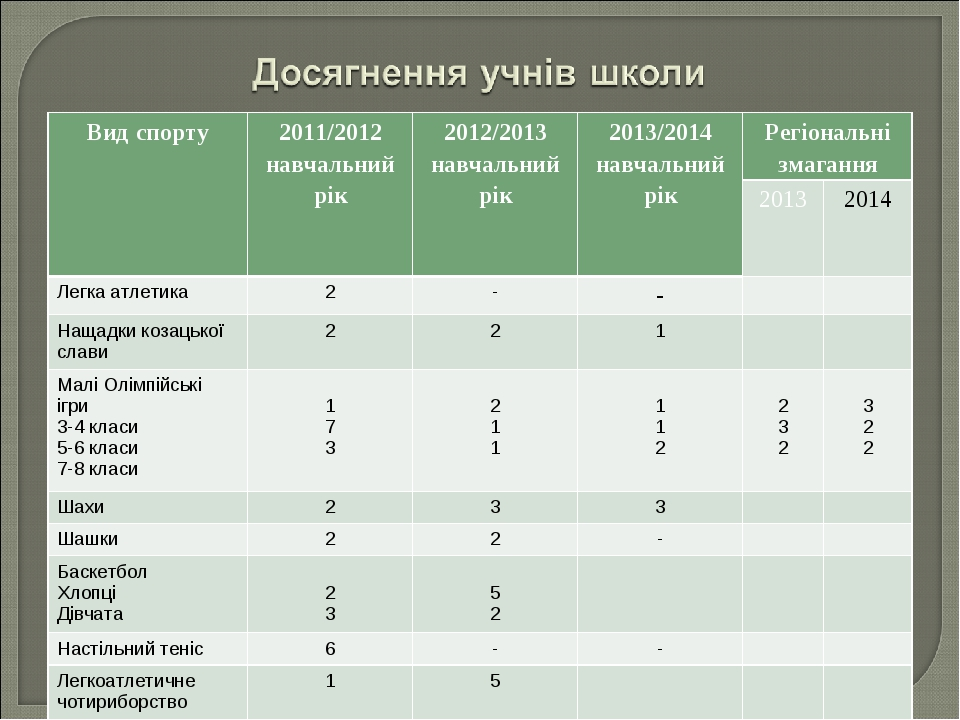 Вид спорту2011/2012 навчальний рік2012/2013 навчальний рік2013/2014 навчал...