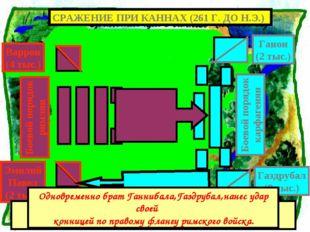 Битва началась с атаки римлян на центр карфагенской позиции Одновременно брат